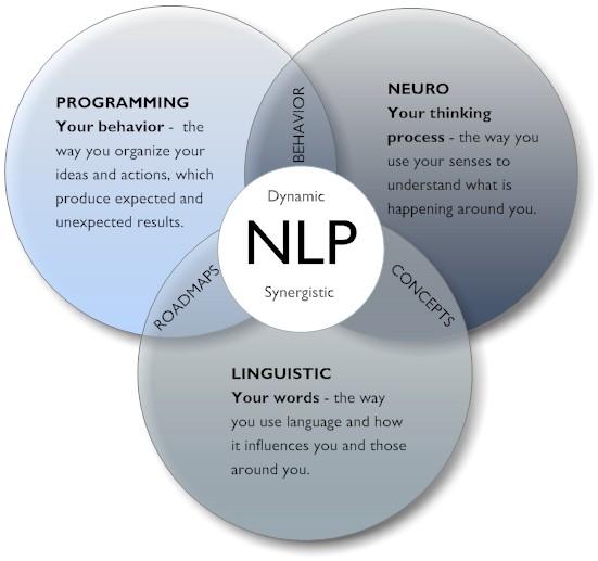 Neuro-Linguistic Skills & Techniques for Attorneys